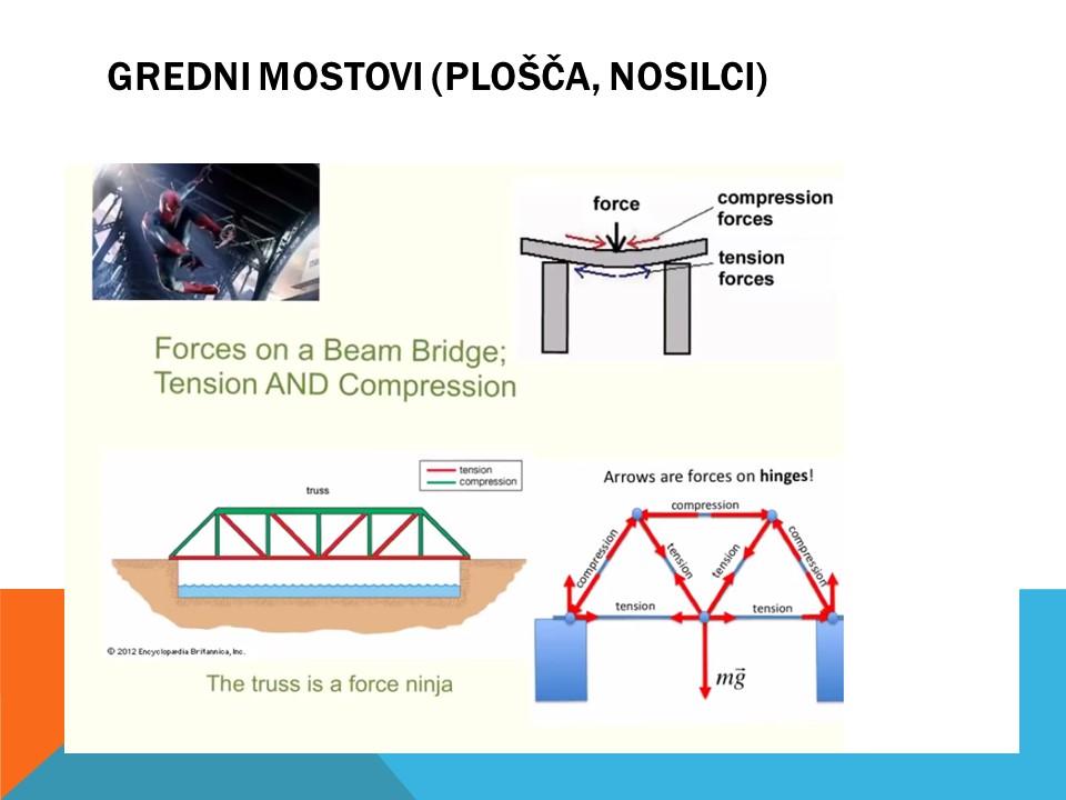Gredni mostovi. Inštitut 4.0. Robotika in programiranje.