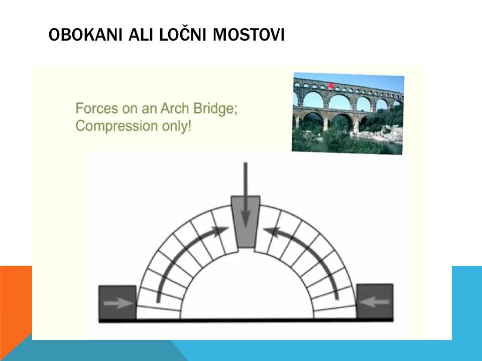 Obokani ali ločni mostovi. Inštitut 4.0. Robotika in programiranje.